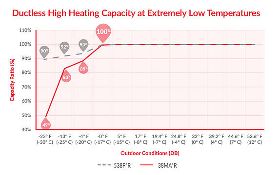 Carrier Ductless Mini-Split Systems Heat