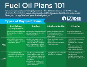 Fuel Oil Plans 101