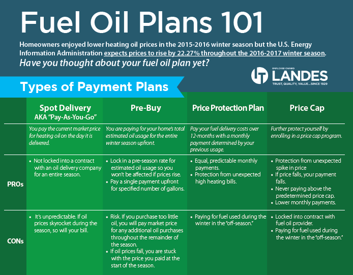 Fuel Oil Plans 101 - Types Of Payment Plans